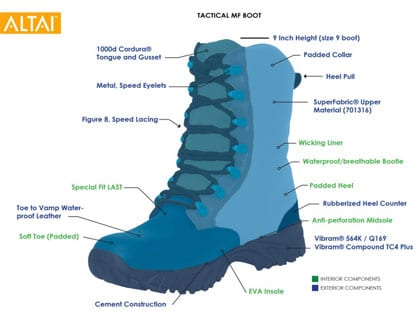 Tactical, Combat, Work, Uniform, & Hiking Waterproof Boot Technology